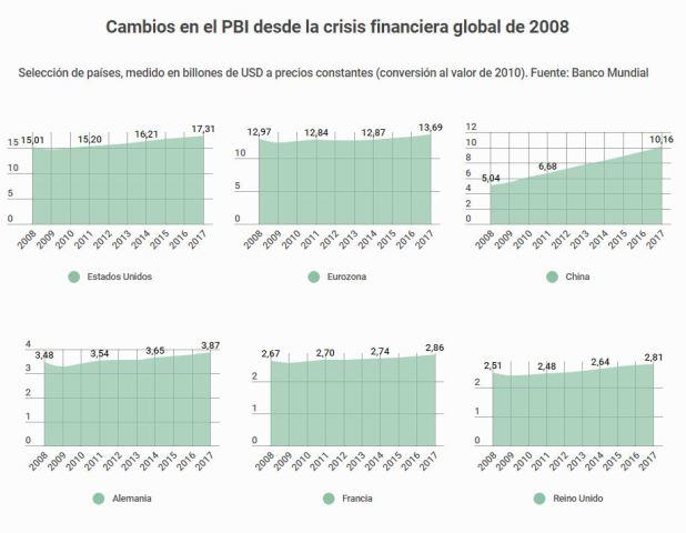 Las economías avanzadas sufrieron menos, pero aún así debieron ajustarse. China continuó con su impresionante ascenso