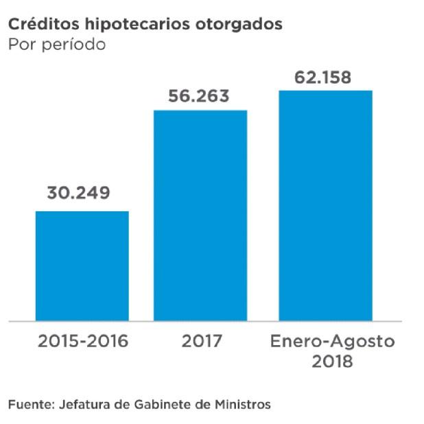 La cantidad de créditos hipotecarios se duplicó respecto de hace dos años