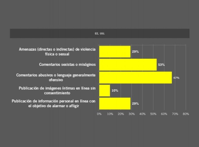 Las diferentes agresiones reportadas por usuarias de Twitter en Estados Unidos.