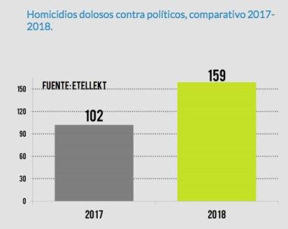 El asesinato de políticos tuvo un crecimiento del 55% (Foto: Etellekt)