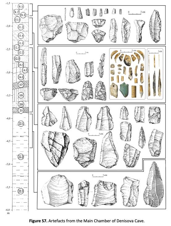 Artefactos hallados en la cámara principal de la caverna enDenísova. (Nature)