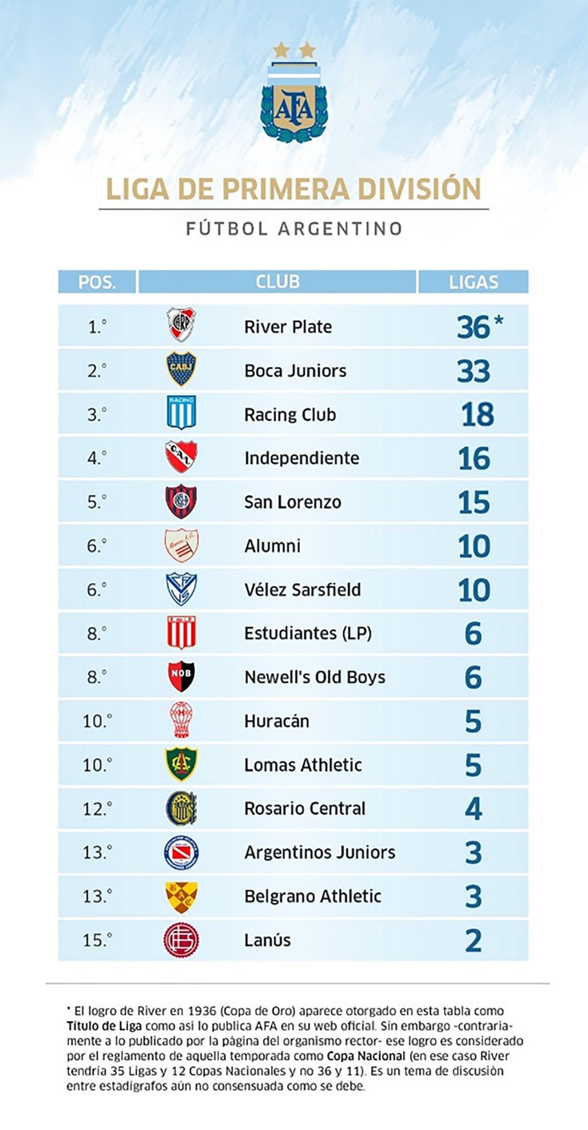 La tabla histórica de títulos de Liga del fútbol argentino (Fuente: rhdelfutbol)