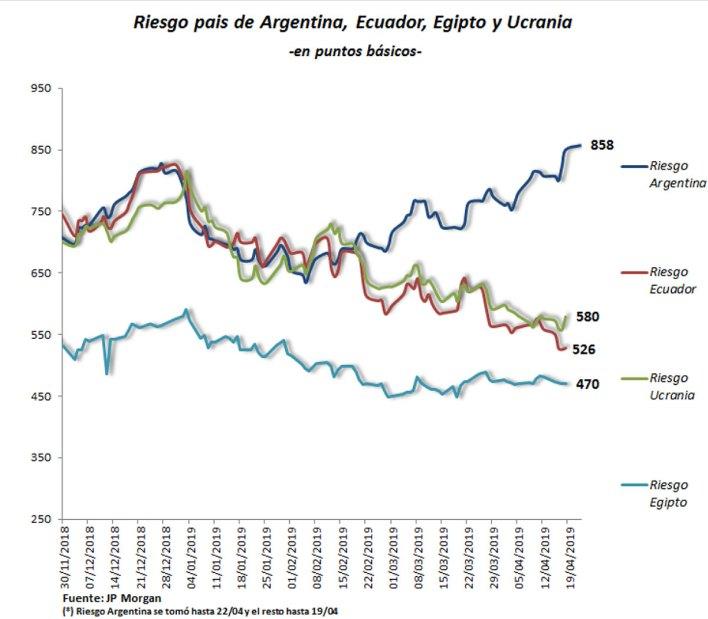 Fuente: CeSur (Centro de Estudios Económicos del Sur)