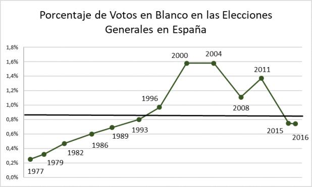 Figura 3. Elaboración propia a partir de Las Elecciones Generales en España 1977-2016
