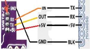 APM 25 MinimOSD v11 How to setup w GoPro 3 B | Flite Test