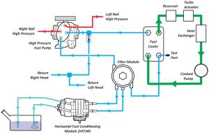 Ford 64L Powerstroke High Pressure Fuel Pump  Know Your