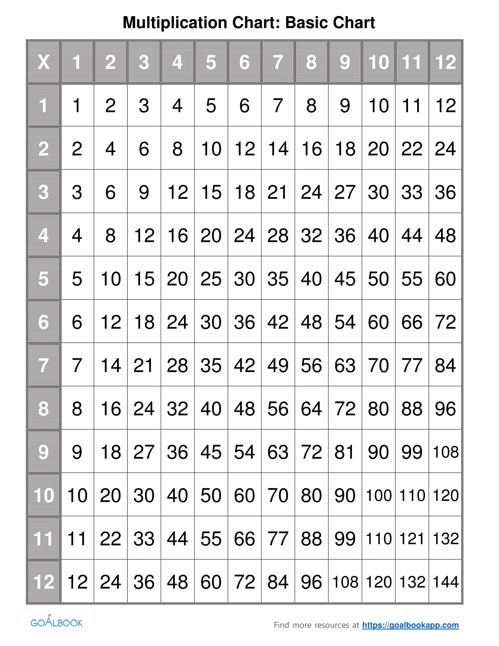 6 Multiplication Table Worksheet