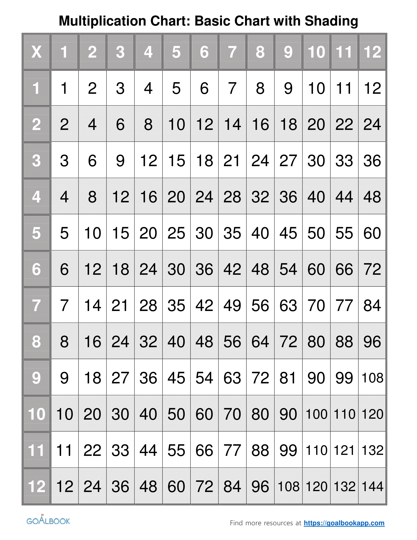Multiplication Worksheet Grid 9x9