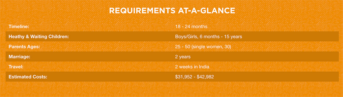 India Adoption Requirements