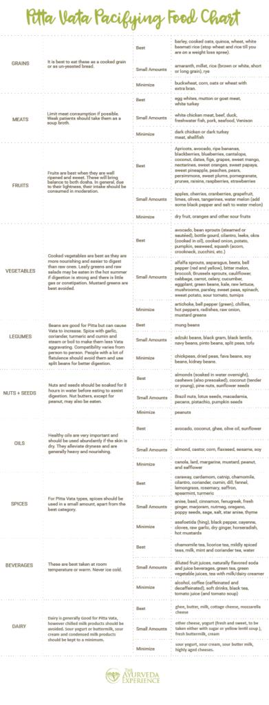 Pitta Vata Food Chart