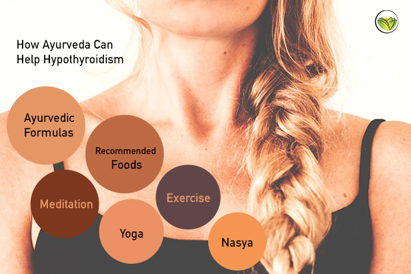 Ayurveda For Thyroid Conditions - The Ayurveda Experience Blog