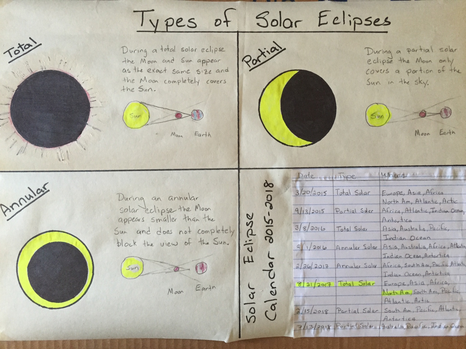 Eighth Grade Lesson Solar Eclipse Lesson For 8 21