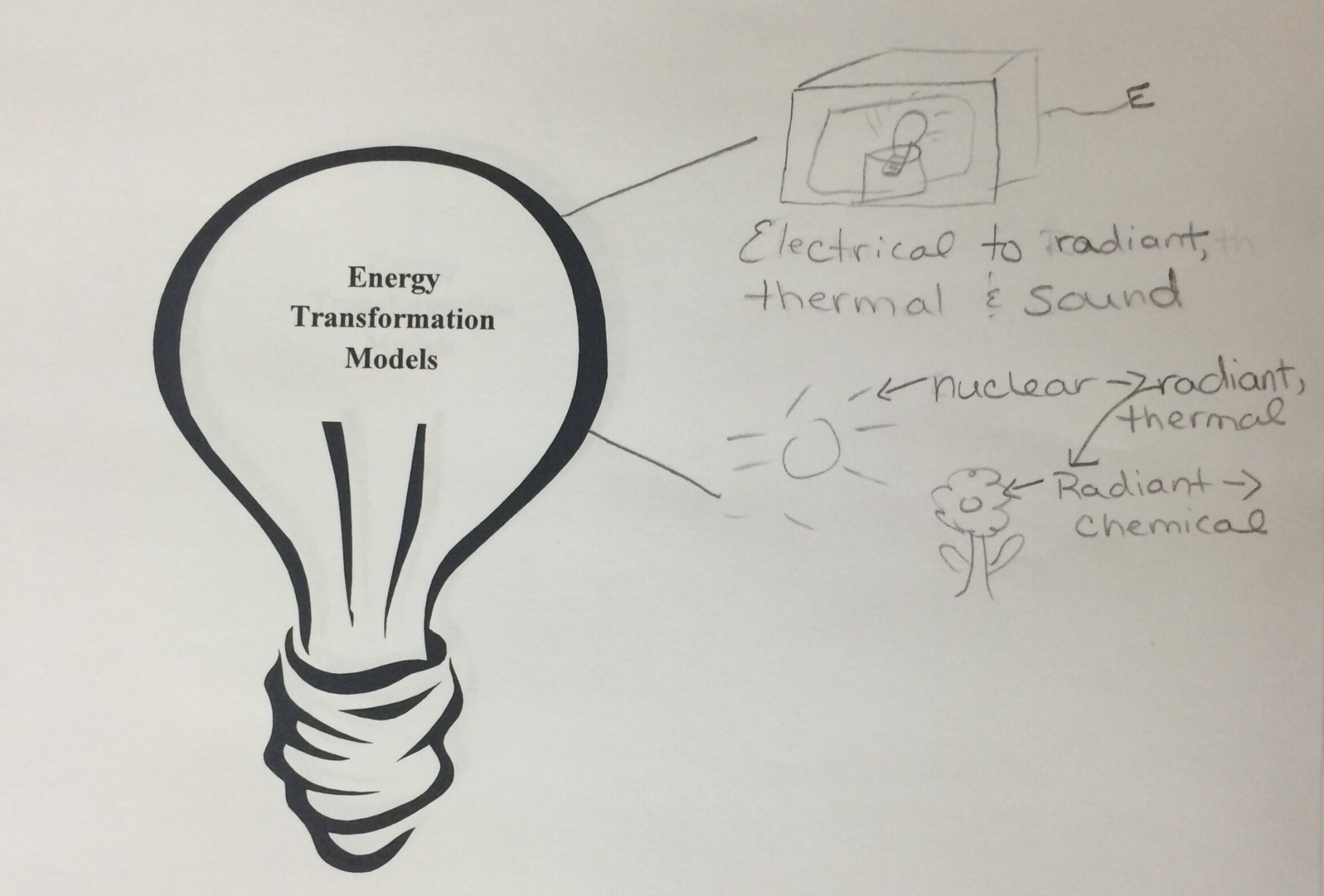Lesson Mystery Box Modeling Energy Transformations