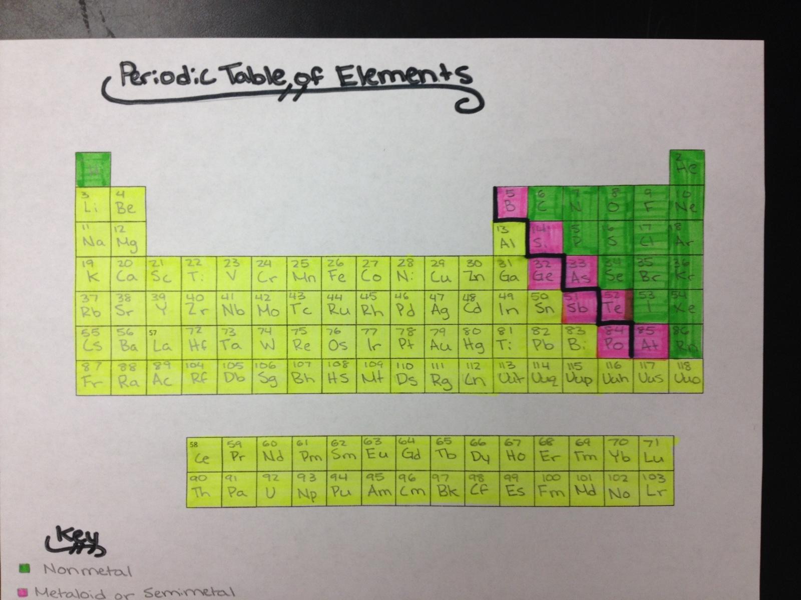 Eighth Grade Lesson Periodic Table Puzzle