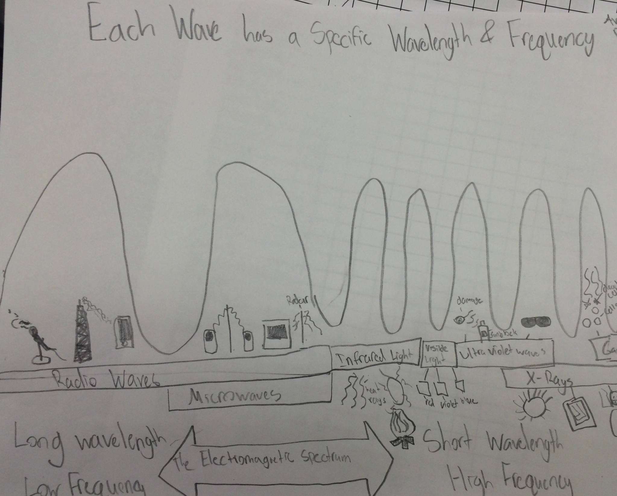 Lesson The Electromagnetic Spectrum