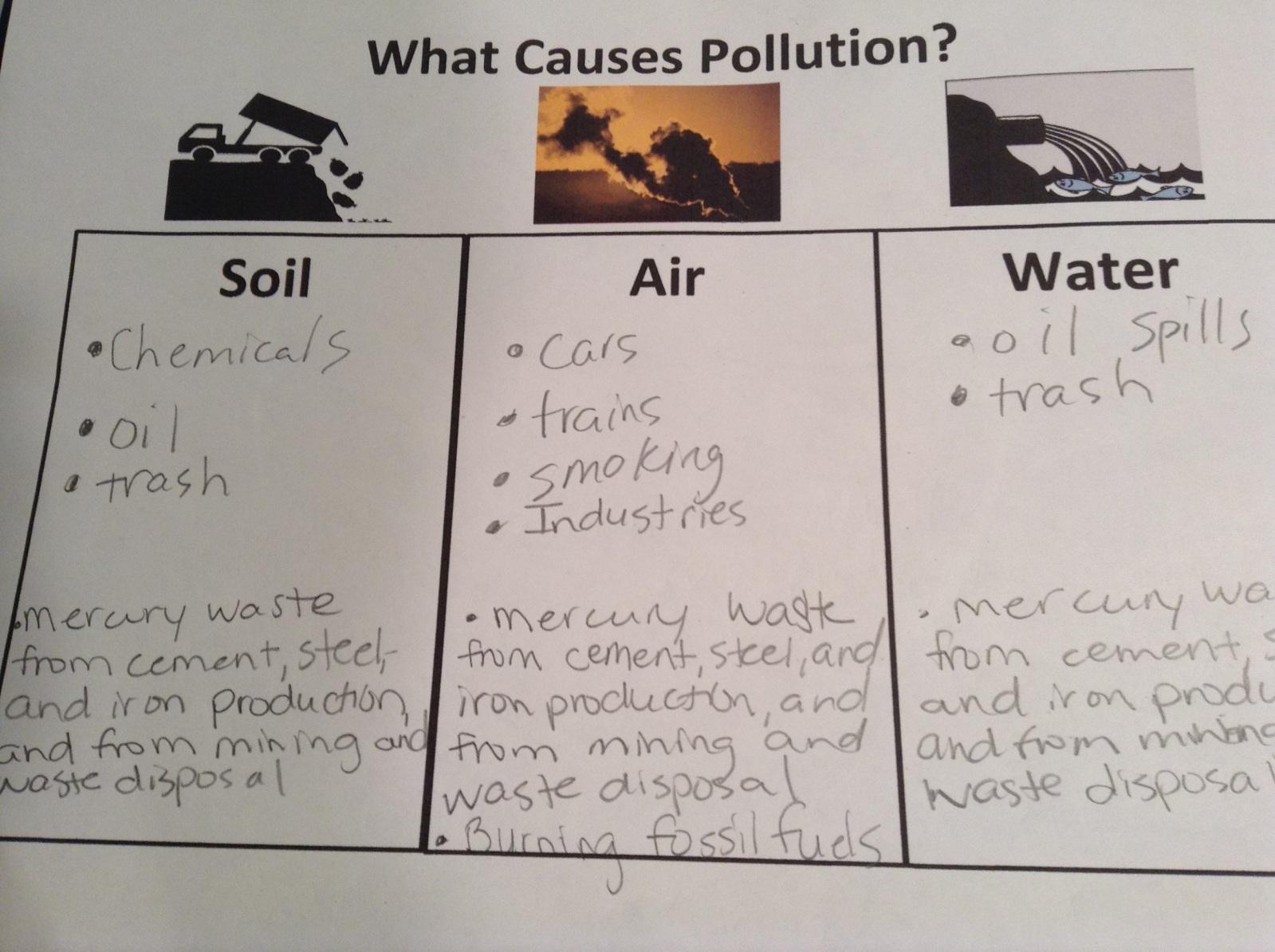 Decimal Division Air Pollution Lesson Plans High School
