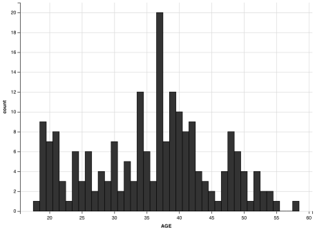 basic histogram