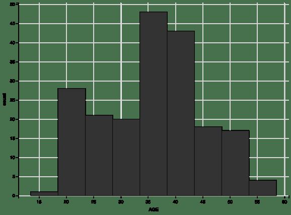 histogram with boundary