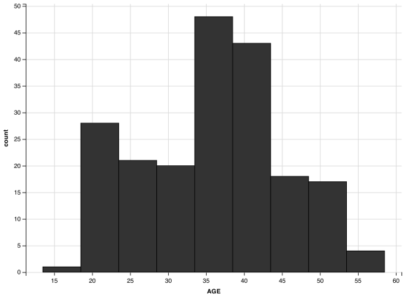 histogram with center