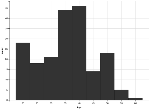 histogram with x axis