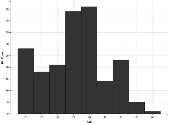 histogram with y axis