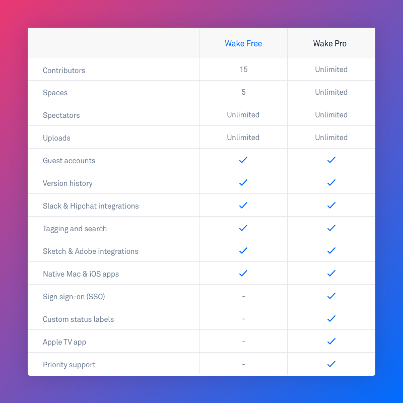 Wake Free features
