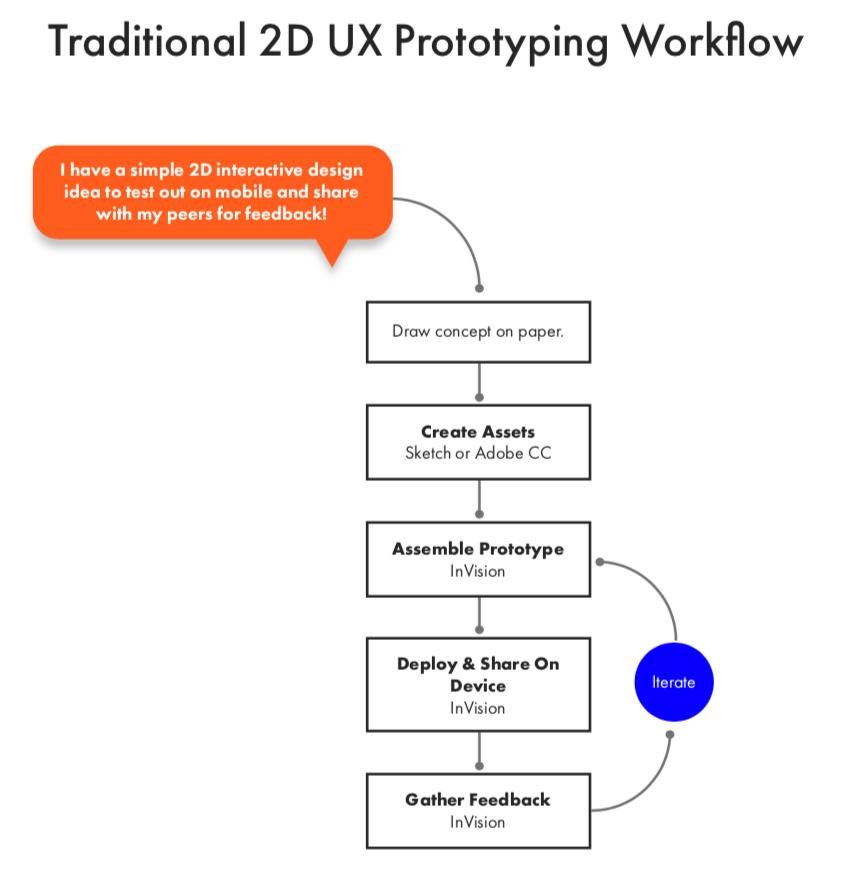 2D prototyping