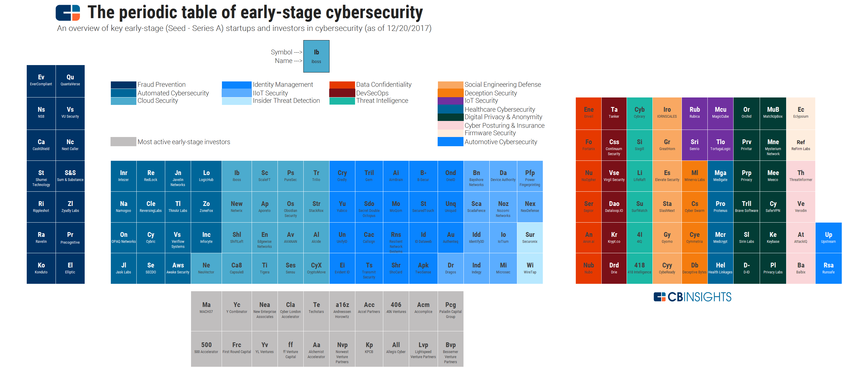 Periodic Table Of Early Stage Cybersecurity
