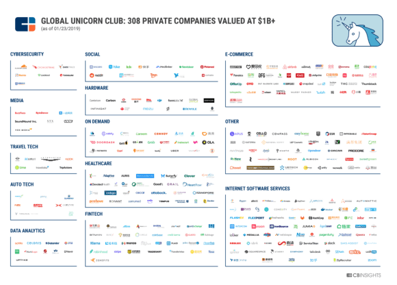 Global Unicorn Club: 308 private companies valued at $1B+
