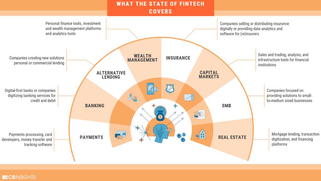 <div>Q&A: The Next Leg Of Fintech Innovation</div>
