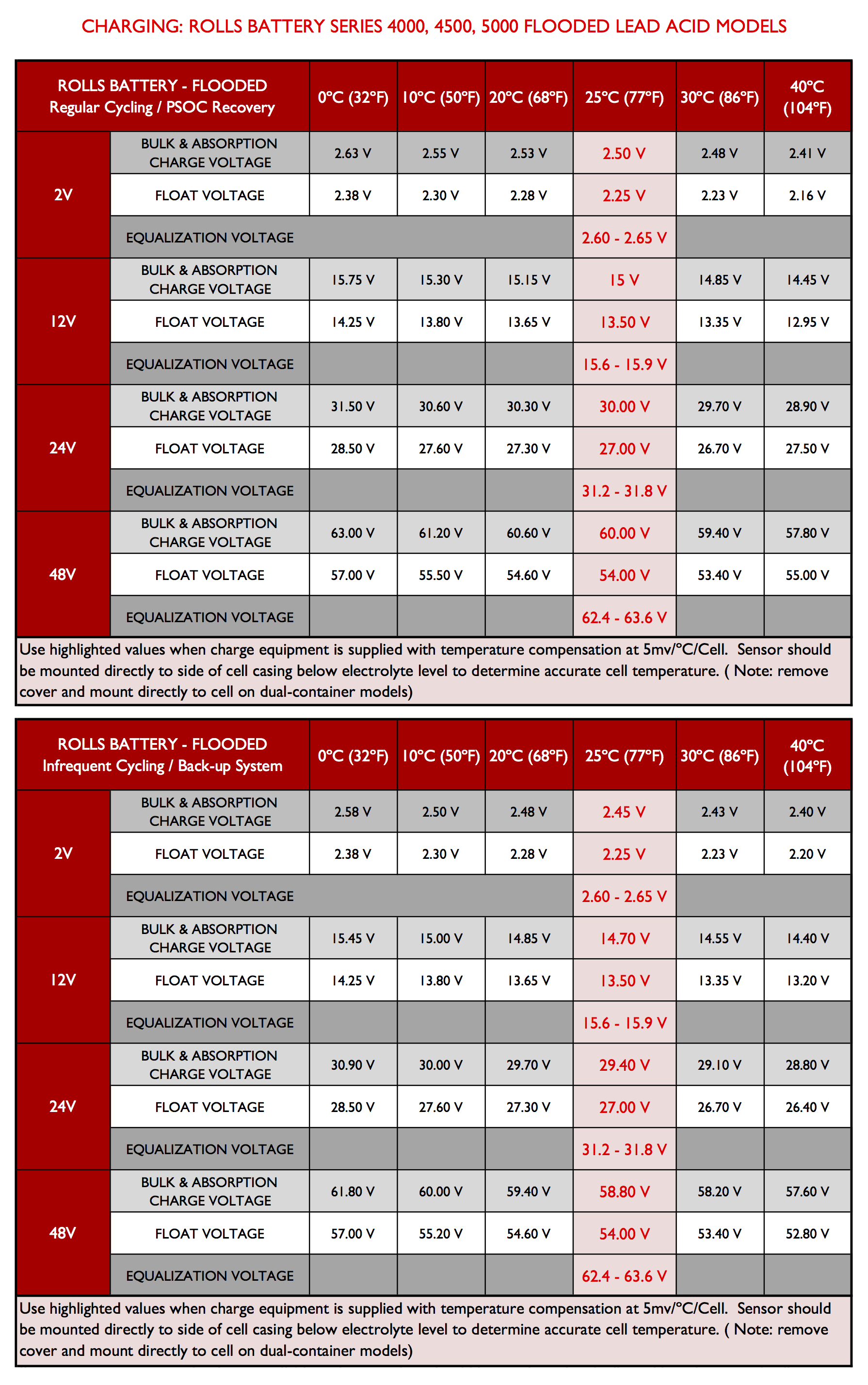 Battery Chart Voltage Acid Gravity Specific Lead