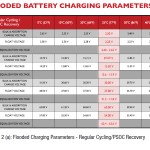 Calculating Proper Charge Settings For Rolls Flooded Lead Acid Batteries Technical Support