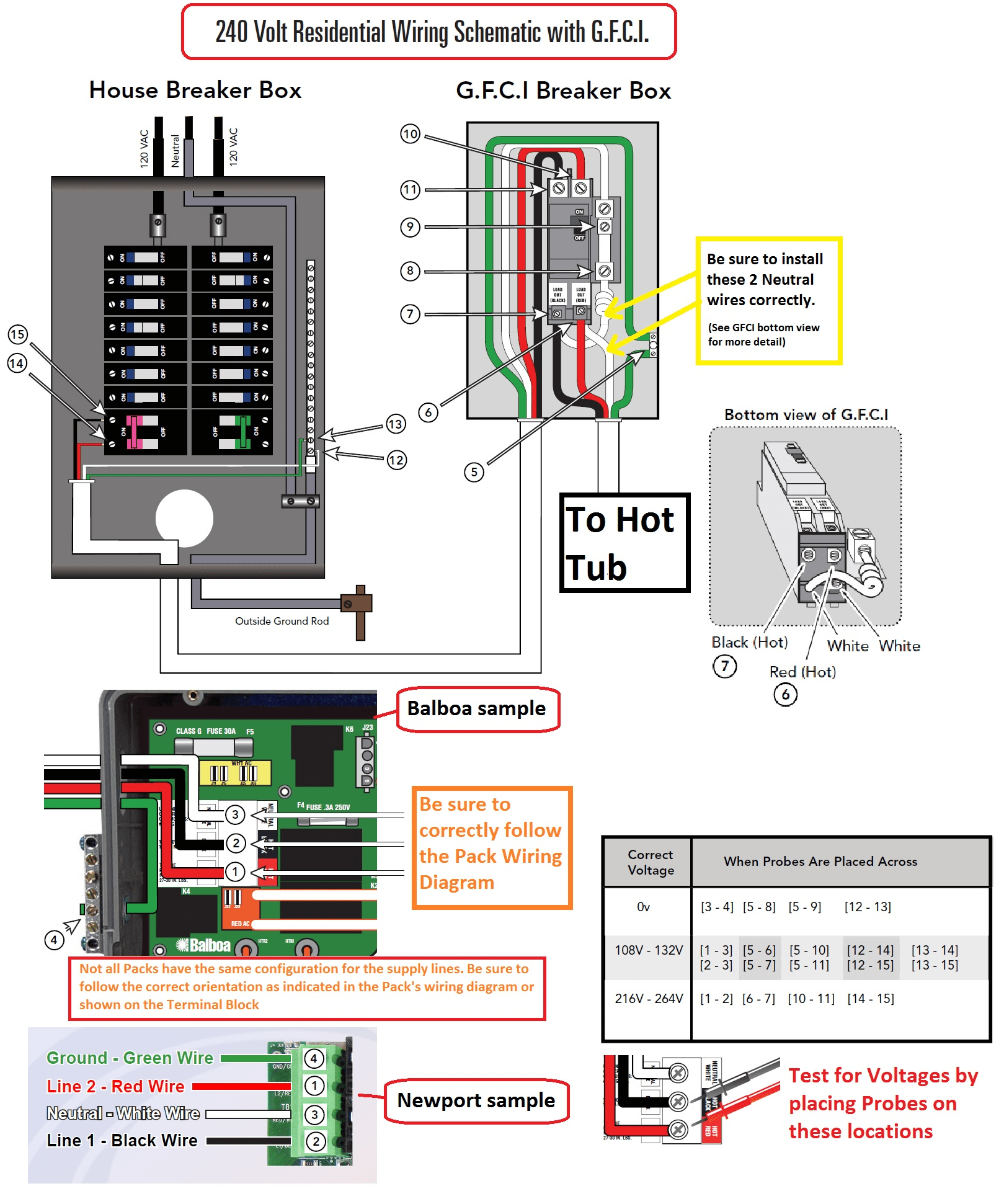 Electrical Installation  Correct Wiring for a 240V Supply