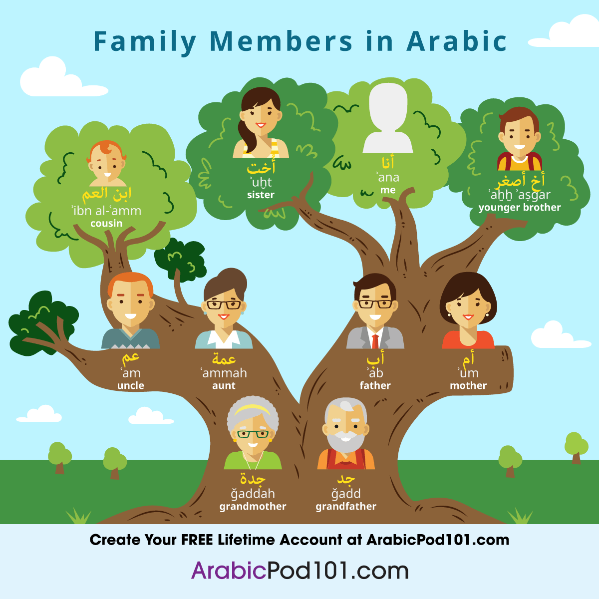 Learn How To Talk About Your Family In Arabic