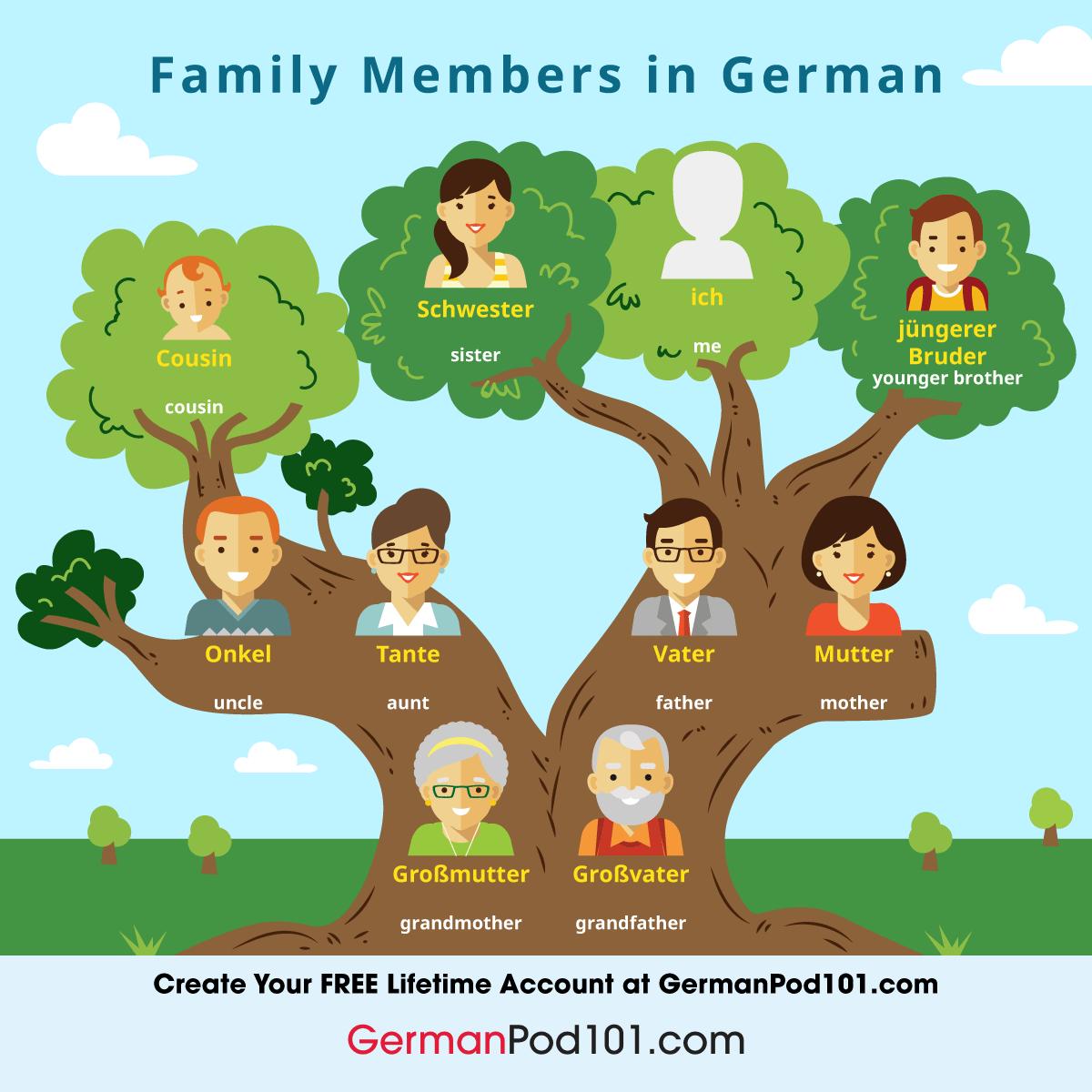 Learn German Blog By Germanpod101
