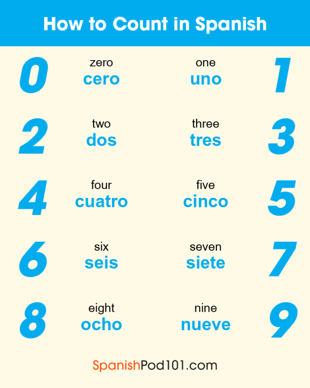 Spanish Numbers: How to Count in Spanish