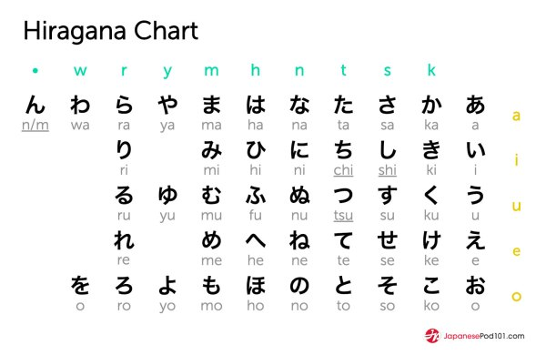 Learn the Japanese Alphabet with the Free eBook ...