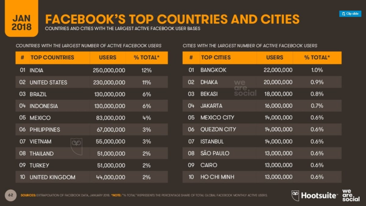 Usuarios de Facebook 2 países