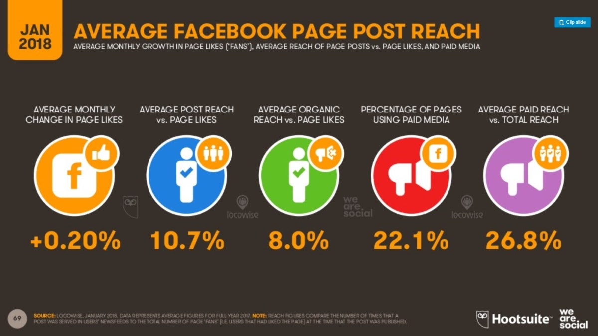 Usuarios de Facebook alcance
