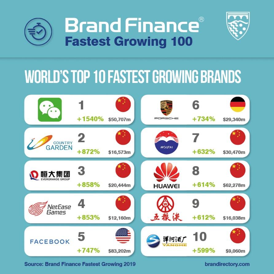 marcas que más crecen en el mundo