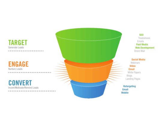 The Sales Funnel Is What Content Writing Is All About