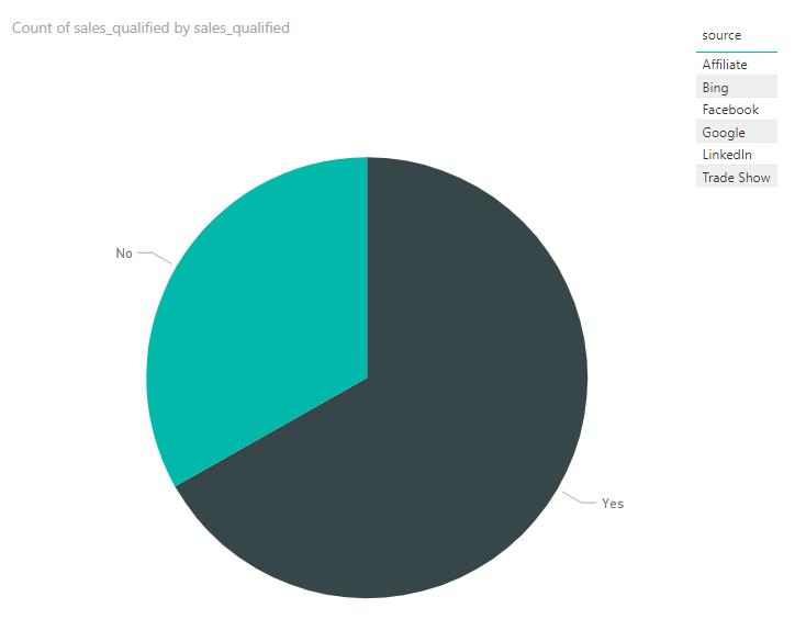 powerbi chart