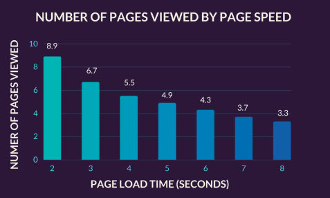 how-reduce-bounce-rate-speed-up-your-website