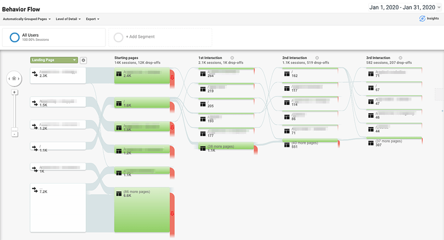 The Google Analytics behavior report
