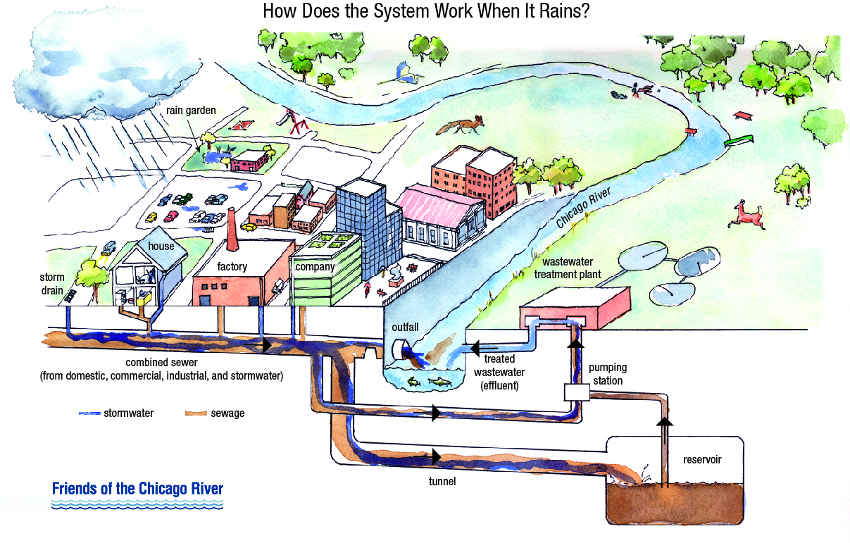 A Closer Look At Combined Sewer Overflows