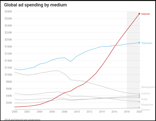 Graph on global spends on paid ads medium-wise