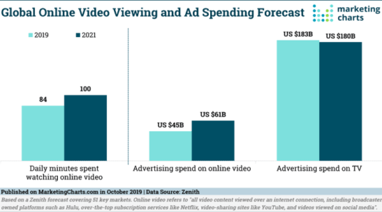 Global online video viewing stats