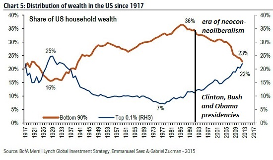 Distribution of Wealth In the US since 1917