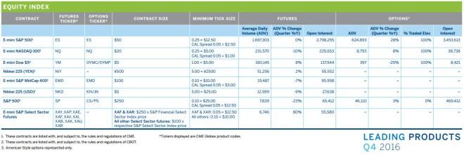 Asset Investment Management