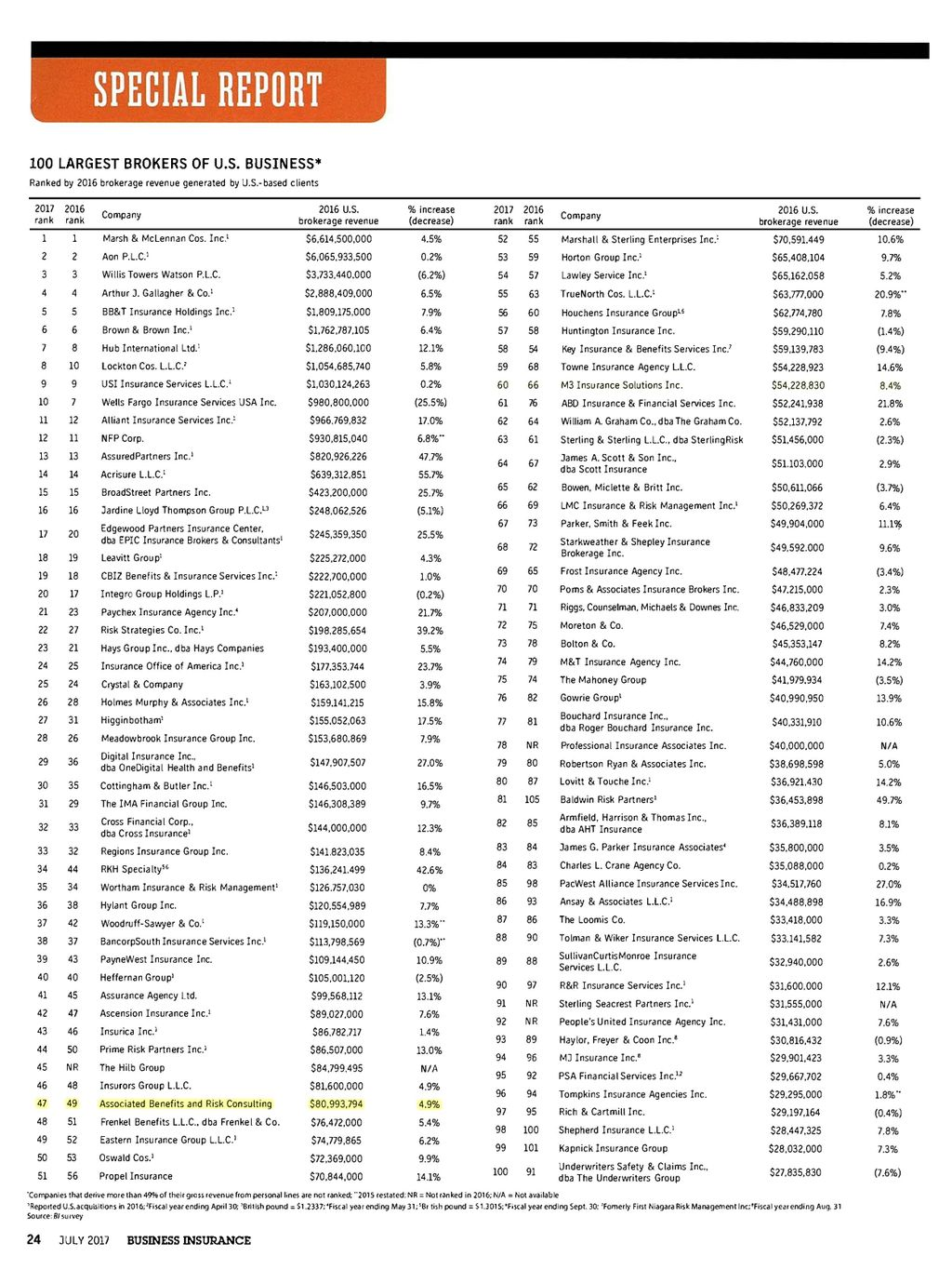 Associated Benefits And Risk Consulting Reaches 47th Place